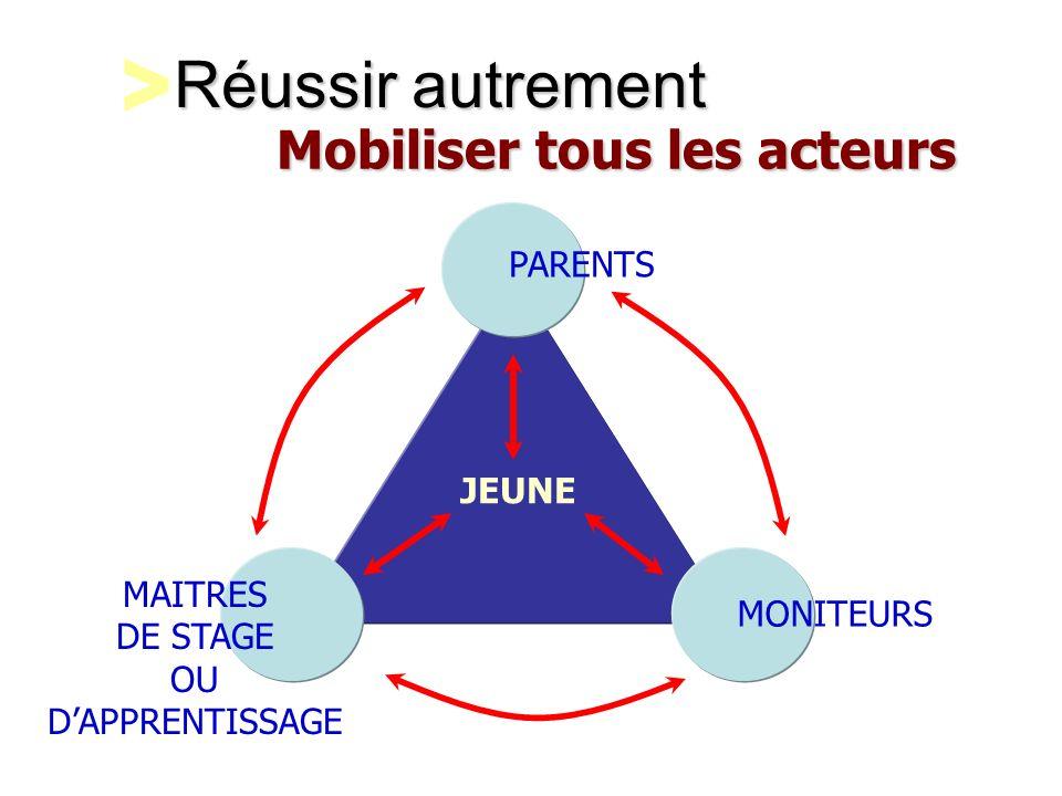 Réussir autrement PARENTS MAITRES DE STAGE OU DAPPRENTISSAGE MONITEURS JEUNE Mobiliser tous les acteurs