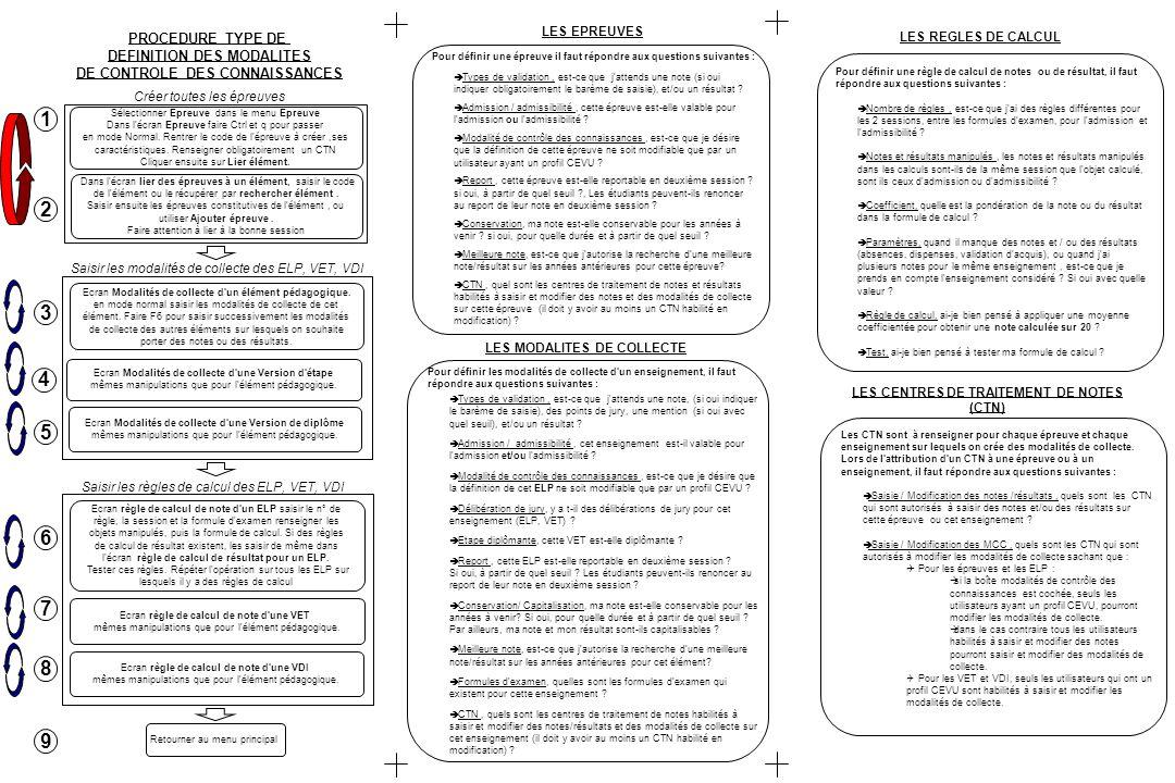 PROCEDURE TYPE DE DEFINITION DES MODALITES DE CONTROLE DES CONNAISSANCES Créer toutes les épreuves Ecran Modalités de collecte d'un élément pédagogiqu