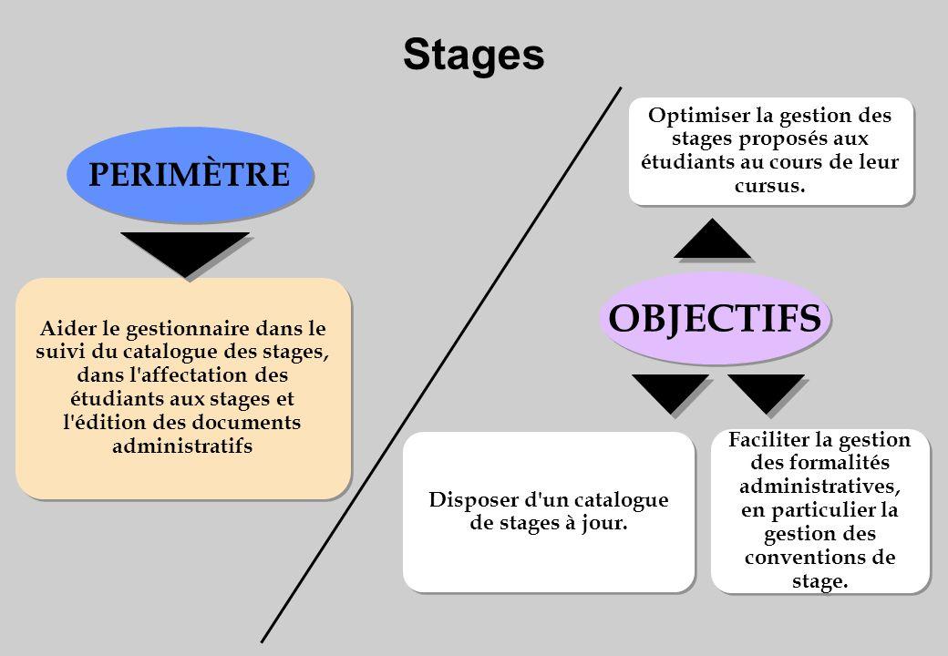 Optimiser la gestion des stages proposés aux étudiants au cours de leur cursus.