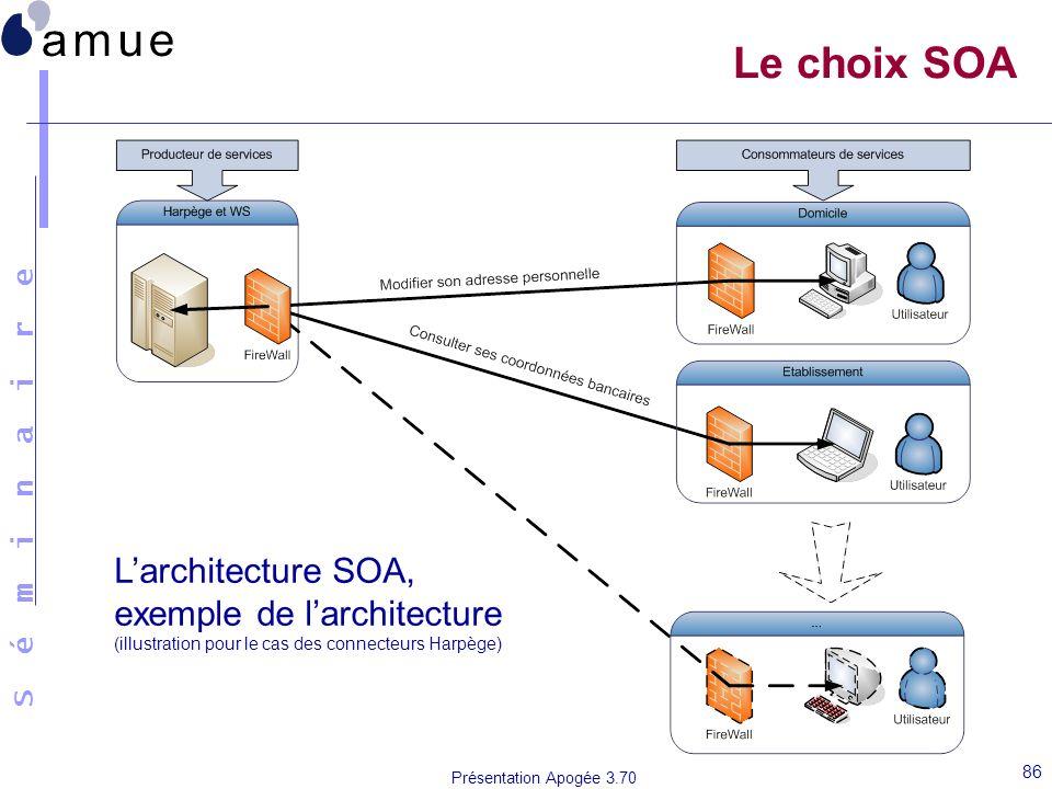 S é m i n a i r e Présentation Apogée 3.70 86 Le choix SOA Larchitecture SOA, exemple de larchitecture (illustration pour le cas des connecteurs Harpè