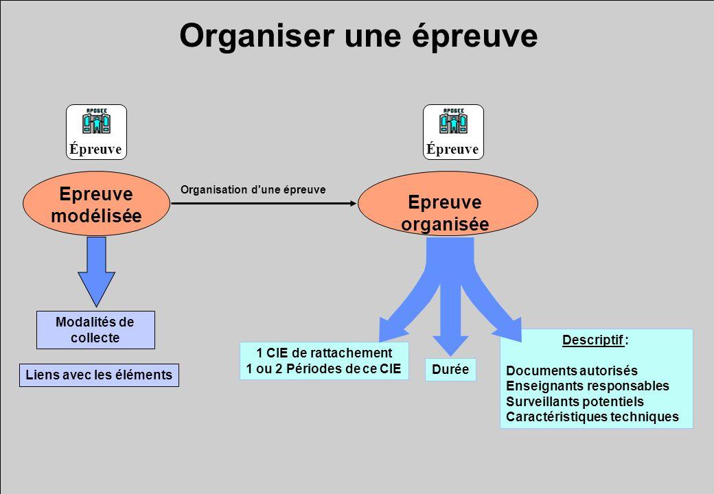 Organiser une épreuve Epreuve organisée Organisation d'une épreuve Durée 1 CIE de rattachement 1 ou 2 Périodes de ce CIE Descriptif : Documents autori