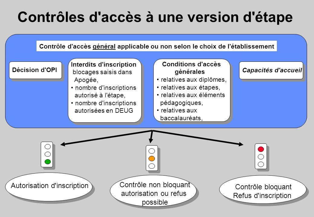 Contrôles d'accès à une version d'étape Capacités d'accueil Conditions d'accès générales relatives aux diplômes, relatives aux étapes, relatives aux é