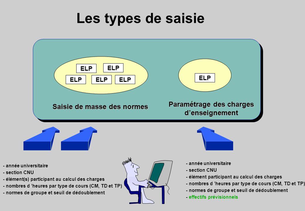 Les types de saisie Paramétrage des charges denseignement Saisie de masse des normes ELP ELPELPELP ELP ELP - année universitaire - section CNU - éléme
