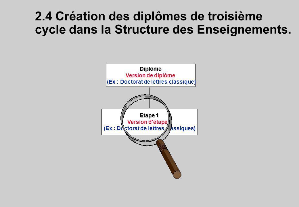 2.4 Création des diplômes de troisième cycle dans la Structure des Enseignements. Diplôme Version de diplôme (Ex : Doctorat de lettres classique) Etap