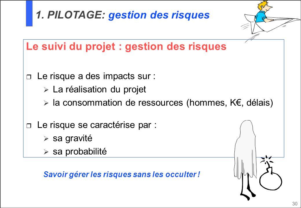 30 Le suivi du projet : gestion des risques Le risque a des impacts sur : La réalisation du projet la consommation de ressources (hommes, K, délais) L