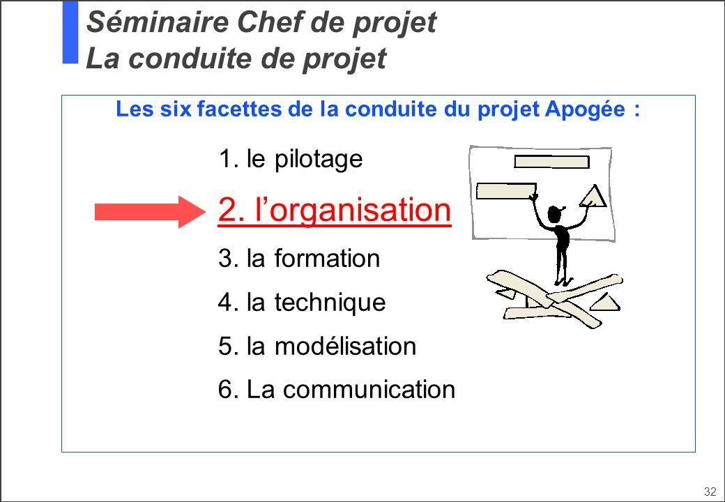 32 Les six facettes de la conduite du projet Apogée : 1. le pilotage 2. lorganisation 3. la formation 4. la technique 5. la modélisation 6. La communi