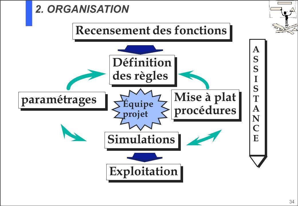 34 Apogée Recensement des fonctions Équipe projet Définition des règles Définition des règles Simulations Mise à plat procédures Mise à plat procédure