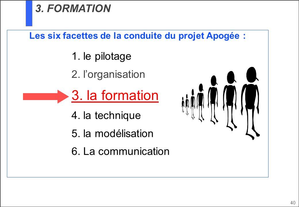 40 Les six facettes de la conduite du projet Apogée : 1. le pilotage 2. lorganisation 3. la formation 4. la technique 5. la modélisation 6. La communi