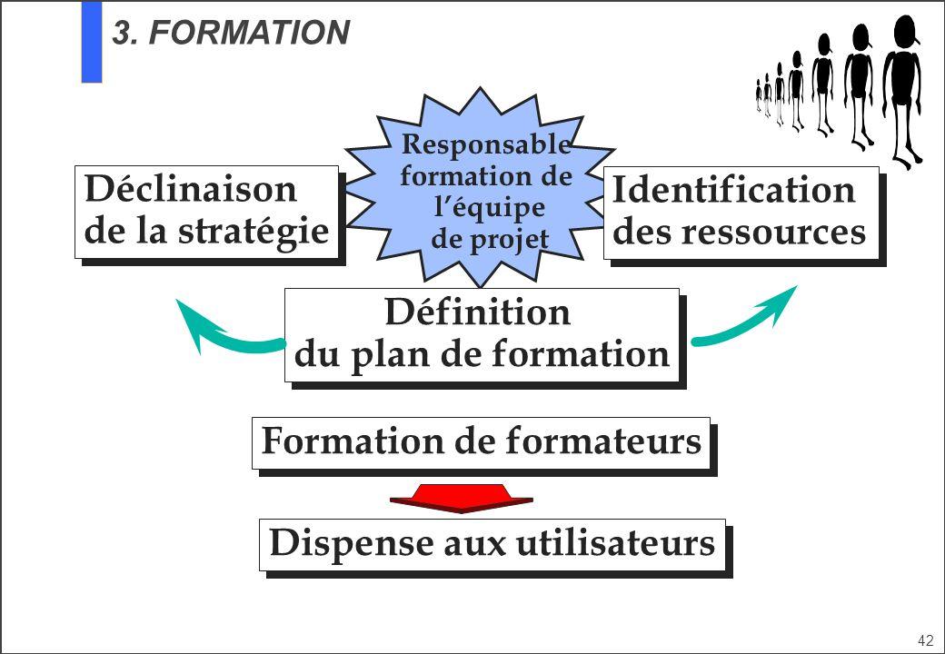 42 Responsable formation de léquipe de projet Définition du plan de formation Définition du plan de formation Formation de formateurs Déclinaison de l