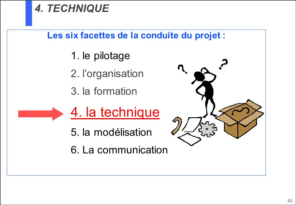 45 Les six facettes de la conduite du projet : 1. le pilotage 2. lorganisation 3. la formation 4. la technique 5. la modélisation 6. La communication