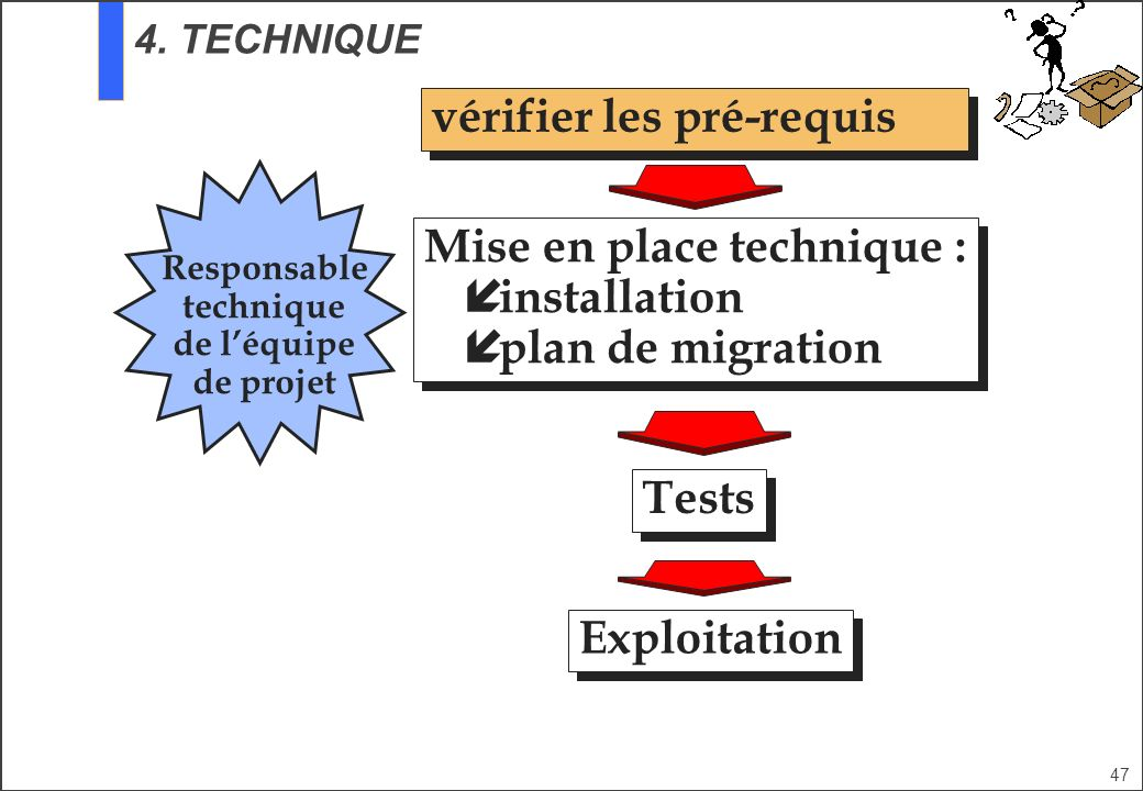 47 Responsable technique de léquipe de projet vérifier les pré-requis Exploitation Tests Mise en place technique : í installation í plan de migration Mise en place technique : í installation í plan de migration 4.