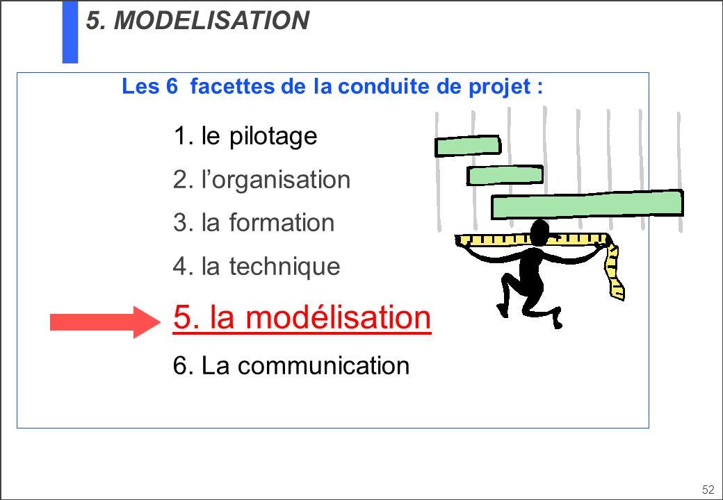 52 Les 6 facettes de la conduite de projet : 1. le pilotage 2. lorganisation 3. la formation 4. la technique 5. la modélisation 6. La communication 5.