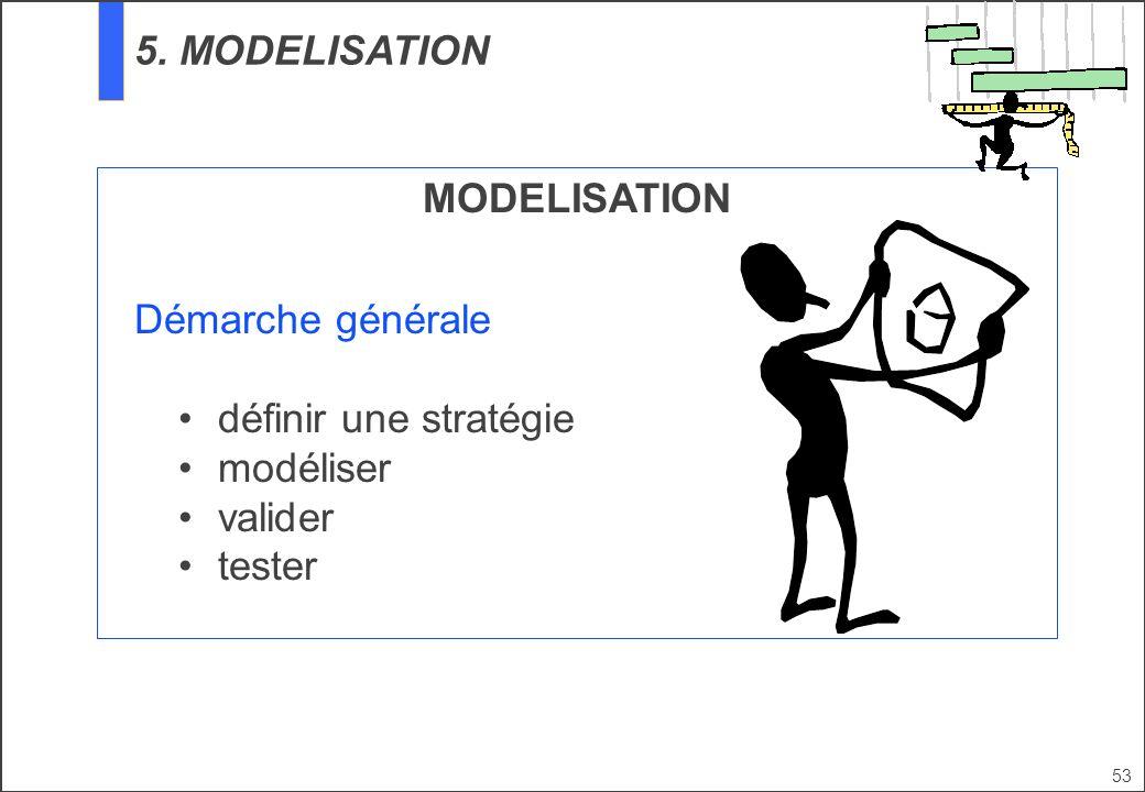 53 MODELISATION Démarche générale définir une stratégie modéliser valider tester 5. MODELISATION