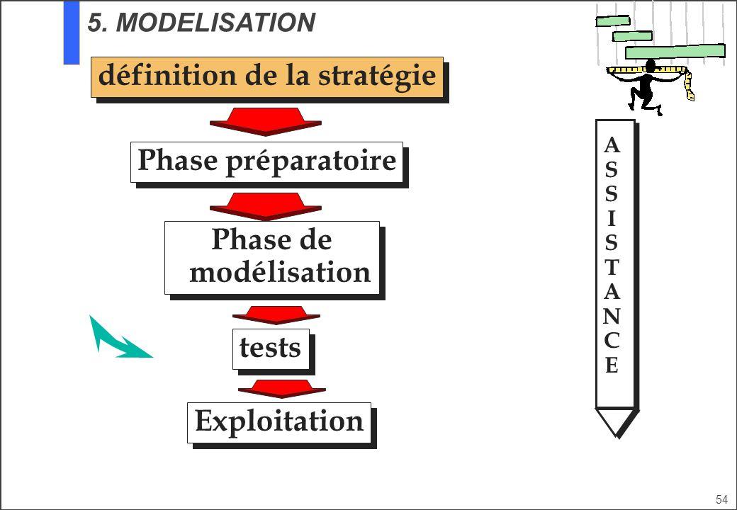 54 définition de la stratégie Phase préparatoire tests Phase de modélisation Exploitation ASSISTANCEASSISTANCE 5. MODELISATION