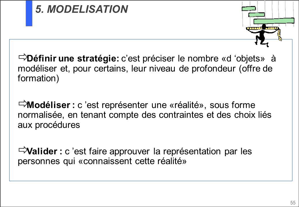 55 Définir une stratégie: cest préciser le nombre «d objets» à modéliser et, pour certains, leur niveau de profondeur (offre de formation) Modéliser :