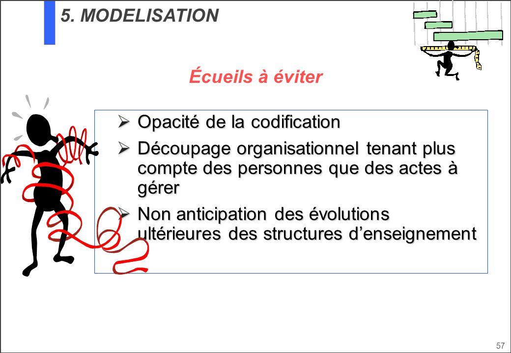 57 5. MODELISATION Opacité de la codification Opacité de la codification Découpage organisationnel tenant plus compte des personnes que des actes à gé