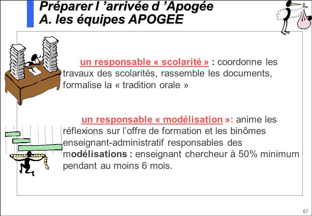 67 un responsable « scolarité » : coordonne les travaux des scolarités, rassemble les documents, formalise la « tradition orale » un responsable « mod