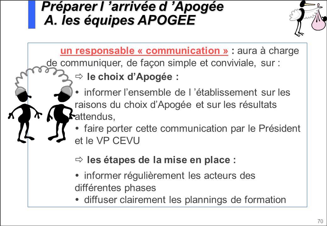70 un responsable « communication » : aura à charge de communiquer, de façon simple et conviviale, sur : le choix dApogée : informer lensemble de l ét