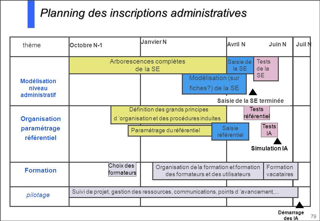 79 Octobre N-1 Janvier N Avril N thème Juil N Modélisation niveau administratif Organisation paramétrage référentiel Formation Arborescences complètes