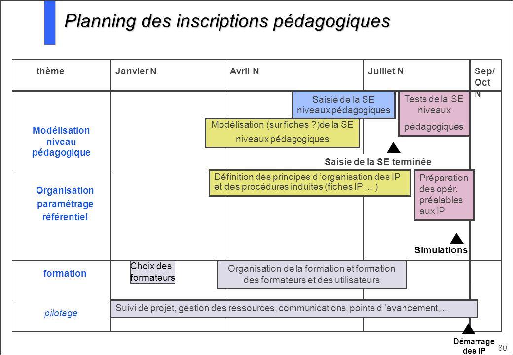 80 Janvier NAvril NJuillet NthèmeSep/ Oct N Modélisation niveau pédagogique Organisation paramétrage référentiel formation Saisie de la SE niveaux péd