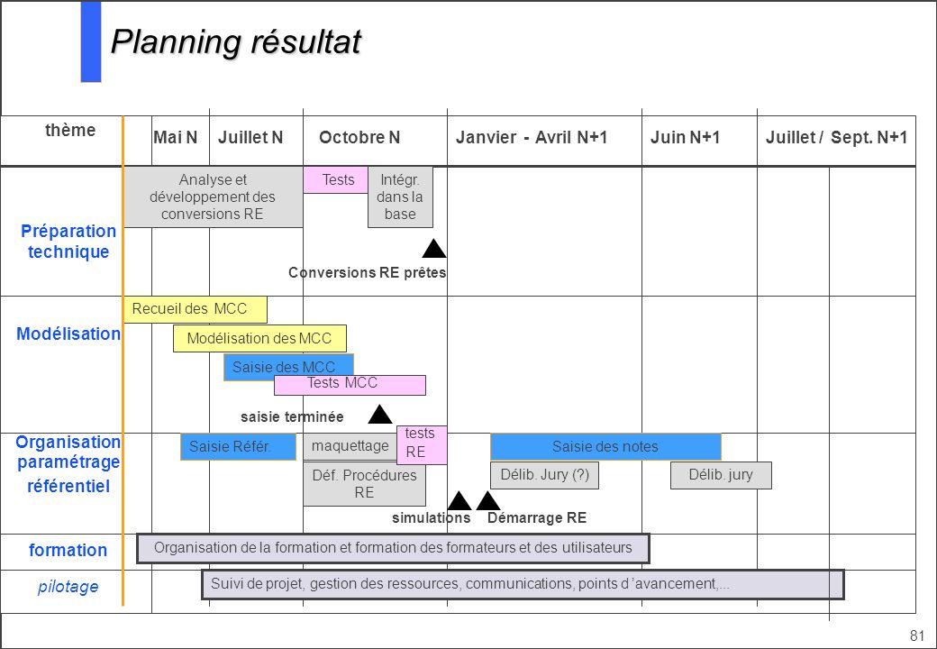81 Juillet NOctobre NJuin N+1 thème Juillet / Préparation technique Modélisation formation pilotage Planning résultat Mai NJanvier -Avril N+1 Organisa