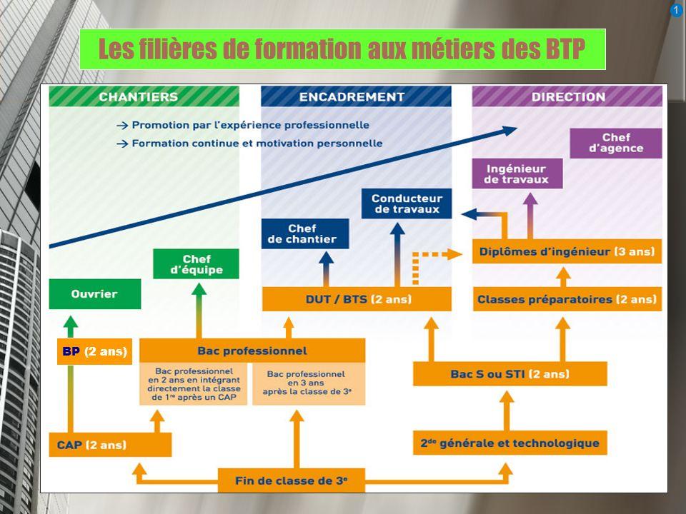 Les filières de formation aux métiers des BTP 1 1 BP (2 ans)