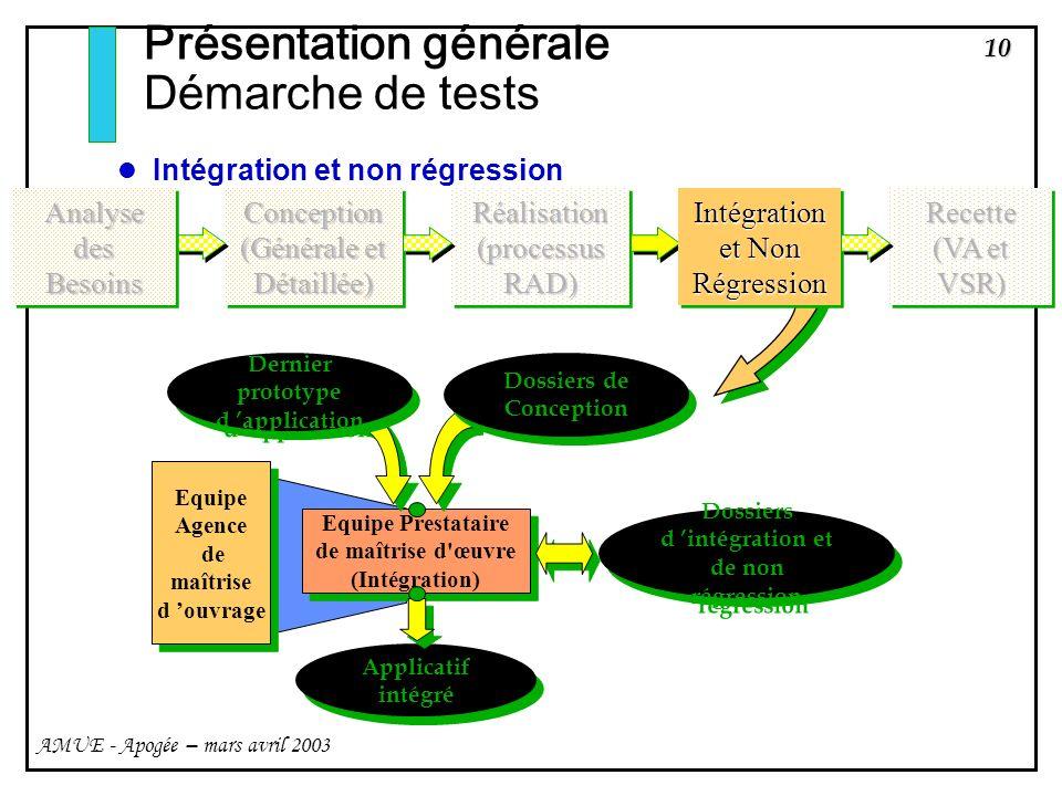 10 AMUE - Apogée – mars avril 2003 Présentation générale Démarche de tests Intégration et non régression Equipe Prestataire de maîtrise d'œuvre (Intég