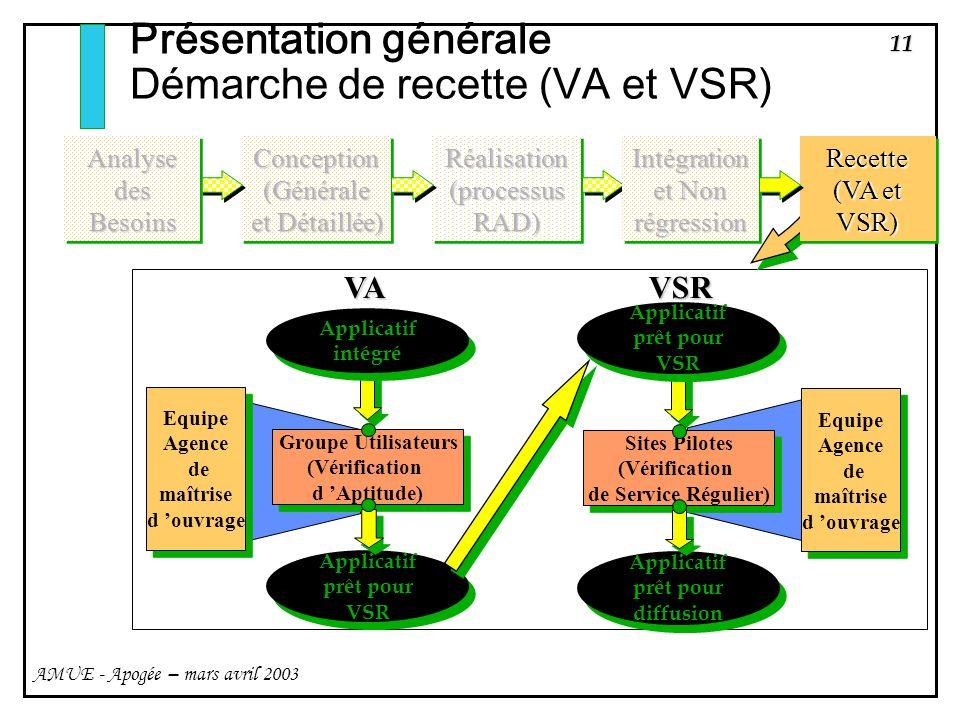 11 AMUE - Apogée – mars avril 2003 Présentation générale Démarche de recette (VA et VSR) Groupe Utilisateurs (Vérification d Aptitude) Groupe Utilisat