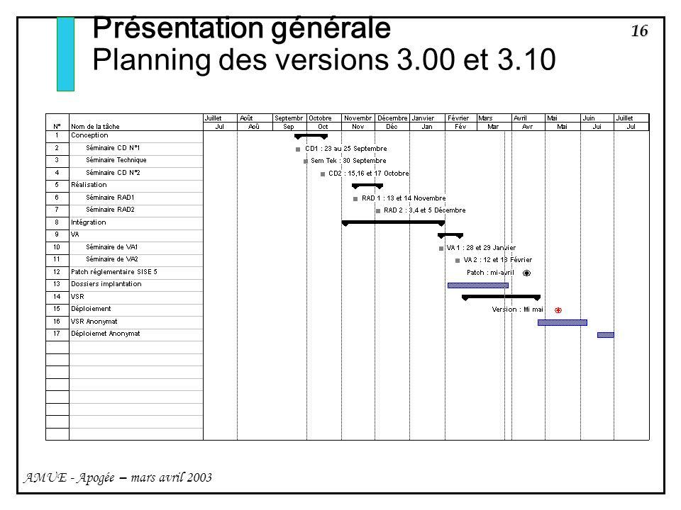 16 AMUE - Apogée – mars avril 2003 Présentation générale Planning des versions 3.00 et 3.10