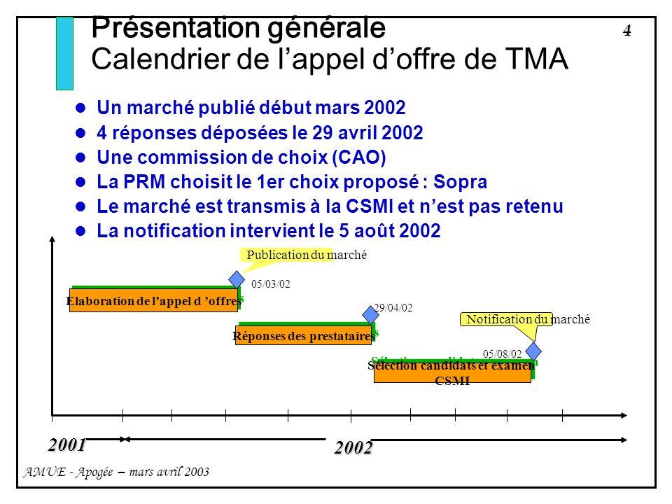 4 AMUE - Apogée – mars avril 2003 Présentation générale Calendrier de lappel doffre de TMA Un marché publié début mars 2002 4 réponses déposées le 29