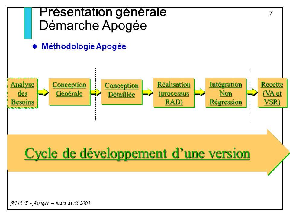 7 AMUE - Apogée – mars avril 2003 Présentation générale Démarche Apogée Méthodologie Apogée Cycle de développement dune version Réalisation (processus