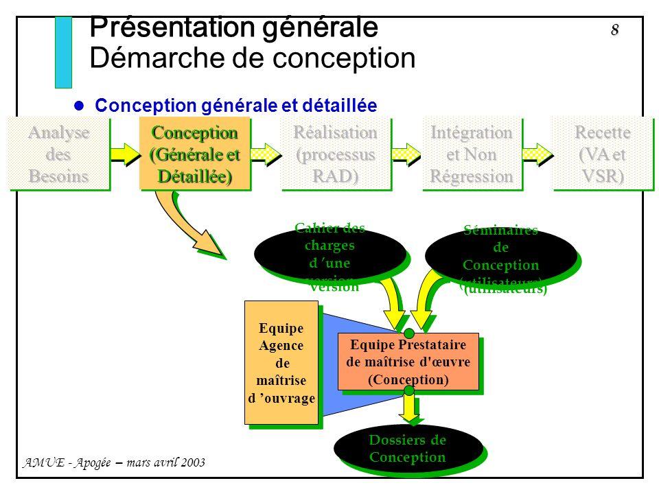 8 AMUE - Apogée – mars avril 2003 Présentation générale Démarche de conception Conception générale et détaillée Equipe Prestataire de maîtrise d'œuvre