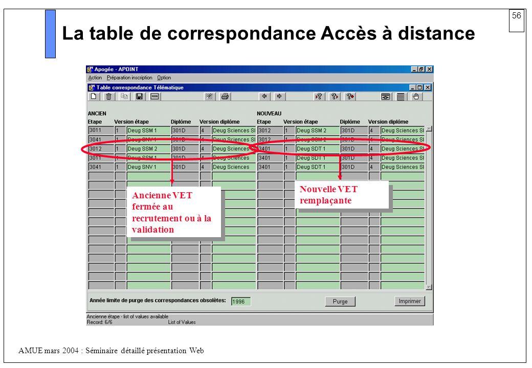 56 AMUE mars 2004 : Séminaire détaillé présentation Web La table de correspondance Accès à distance Ancienne VET fermée au recrutement ou à la validat