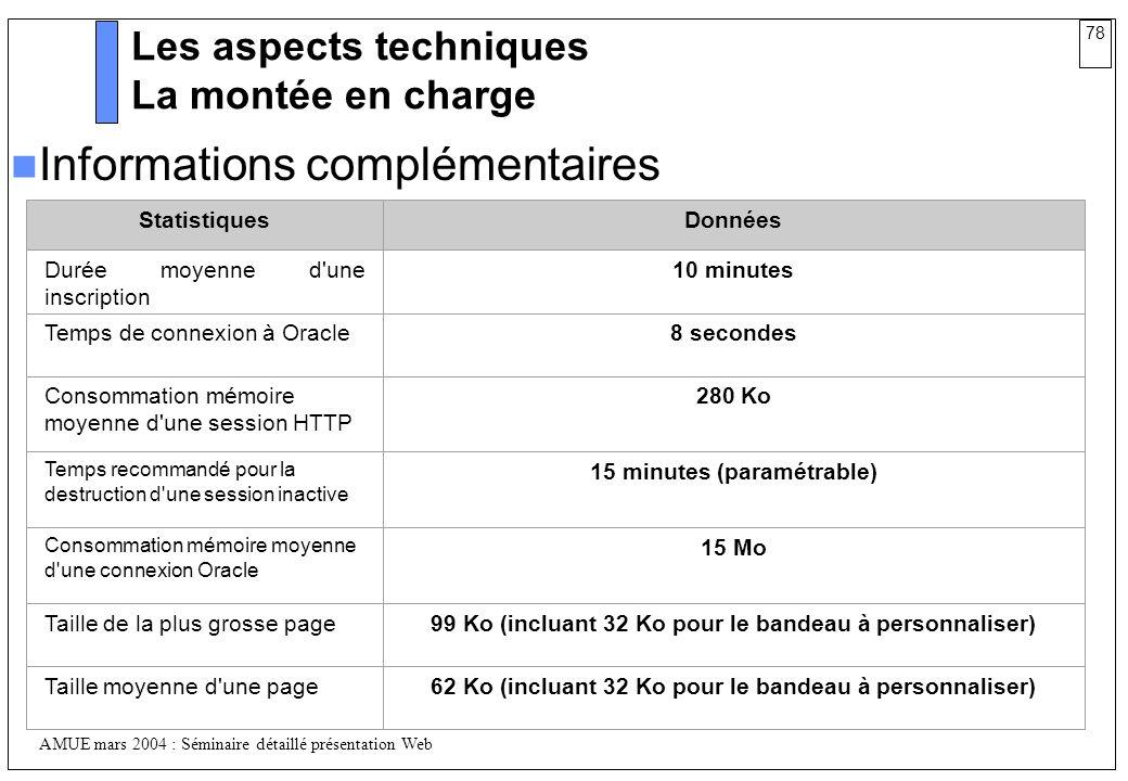 78 AMUE mars 2004 : Séminaire détaillé présentation Web Les aspects techniques La montée en charge StatistiquesDonnées Durée moyenne d'une inscription
