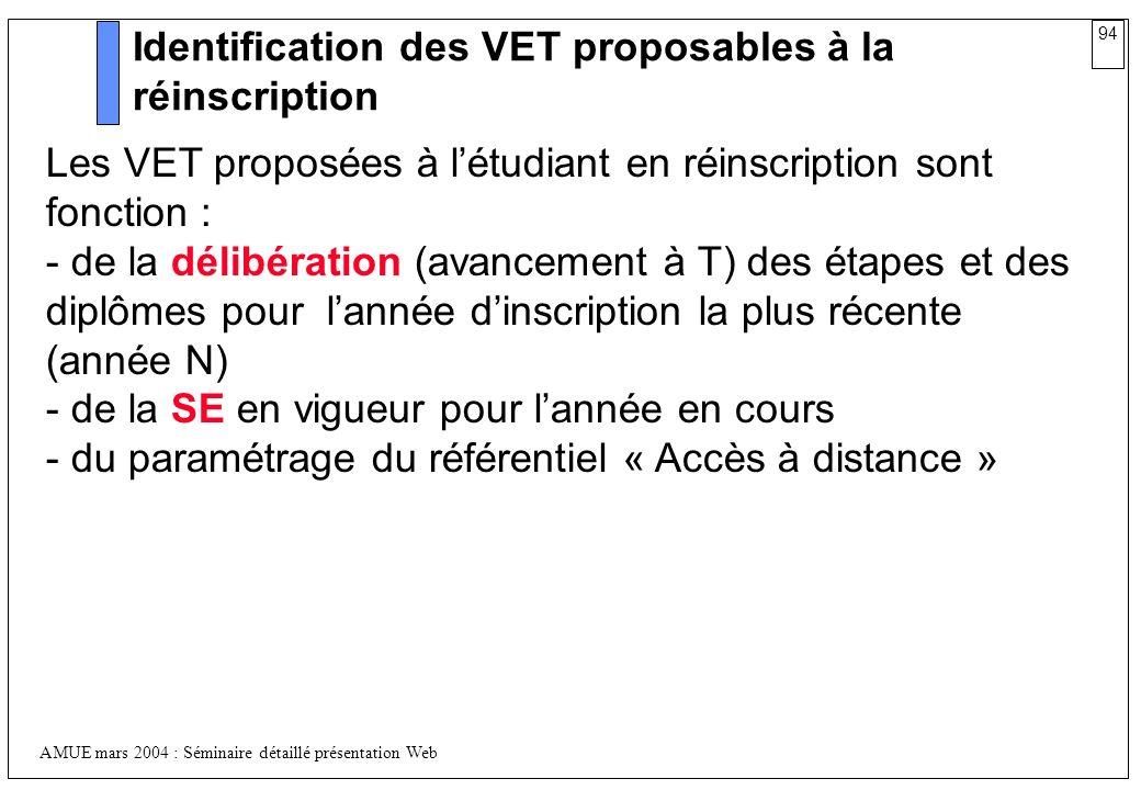 94 AMUE mars 2004 : Séminaire détaillé présentation Web Identification des VET proposables à la réinscription Les VET proposées à létudiant en réinscr