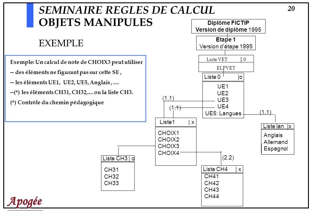 Apogée19 SEMINAIRE REGLES DE CALCUL OBJETS MANIPULES Les Règles de calcul de Note (resp. de Résultat) manipulent des Notes (resp. des Notes ou des Rés