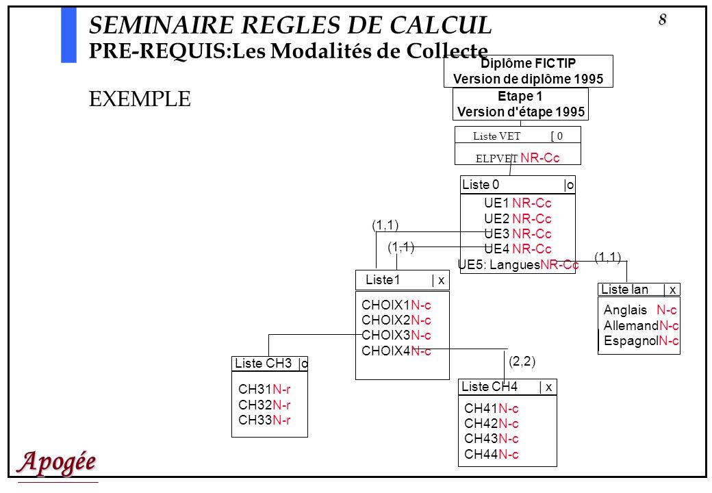 Apogée8 Liste VET [ 0 ELPVET NR-Cc Diplôme FICTIP Version de diplôme 1995 Etape 1 Version d étape 1995 Liste1 | x CHOIX1N-c CHOIX2N-c CHOIX3N-c CHOIX4N-c Liste CH3 |o CH31N-r CH32N-r CH33N-r Liste lan | x Anglais N-c AllemandN-c EspagnolN-c Liste CH4 | x CH41N-c CH42N-c CH43N-c CH44N-c SEMINAIRE REGLES DE CALCUL PRE-REQUIS:Les Modalités de Collecte EXEMPLE Liste 0 |o UE1 NR-Cc UE2 NR-Cc UE3 NR-Cc UE4 NR-Cc UE5: LanguesNR-Cc (1,1) (2,2) (1,1)