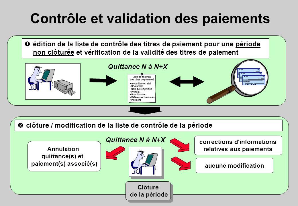 Contrôle et validation des paiements Liste de contrôle des titres de paiement N° Quittance / Etat N° étudiant Nom patronymique Prénom Nom titulaire Ré