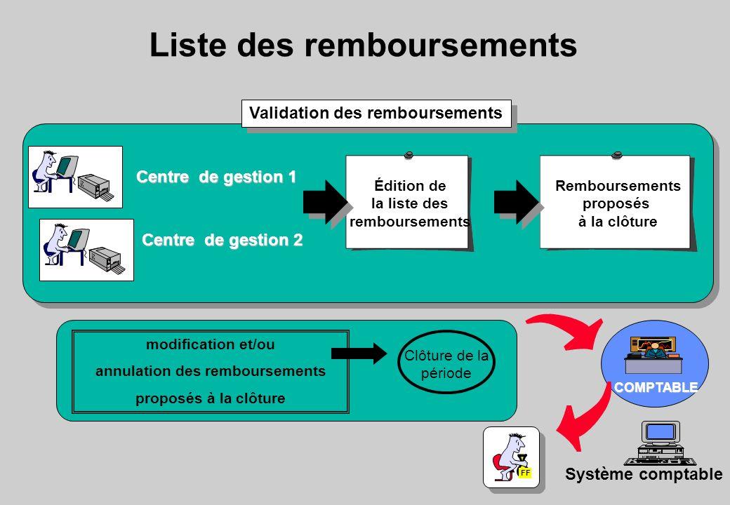 modification et/ou annulation des remboursements proposés à la clôture COMPTABLE Liste des remboursements Validation des remboursements FF Système com