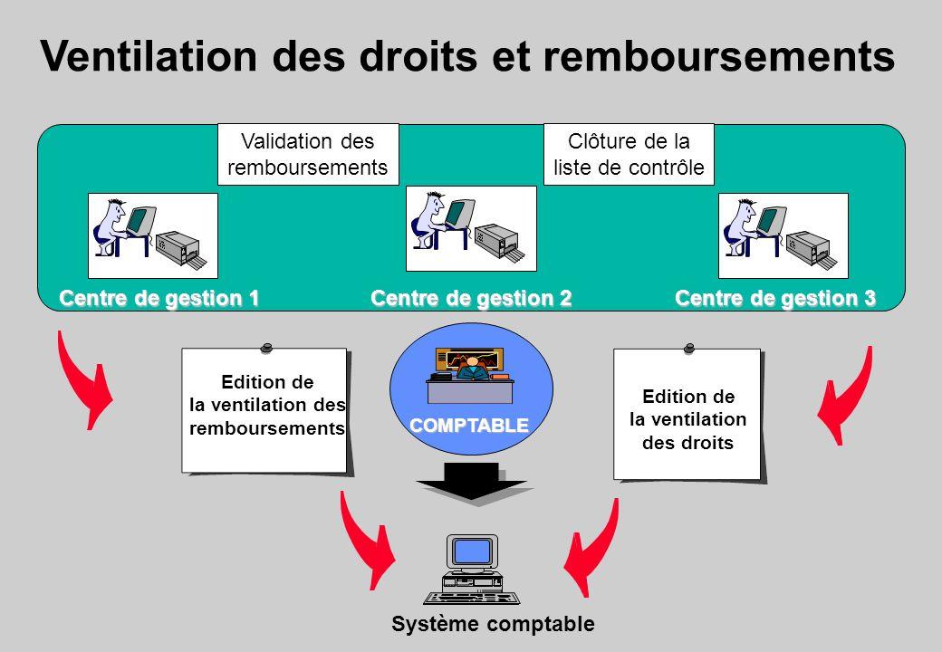 Ventilation des droits et remboursements Edition de la ventilation des droits Edition de la ventilation des remboursements Système comptable Centre de