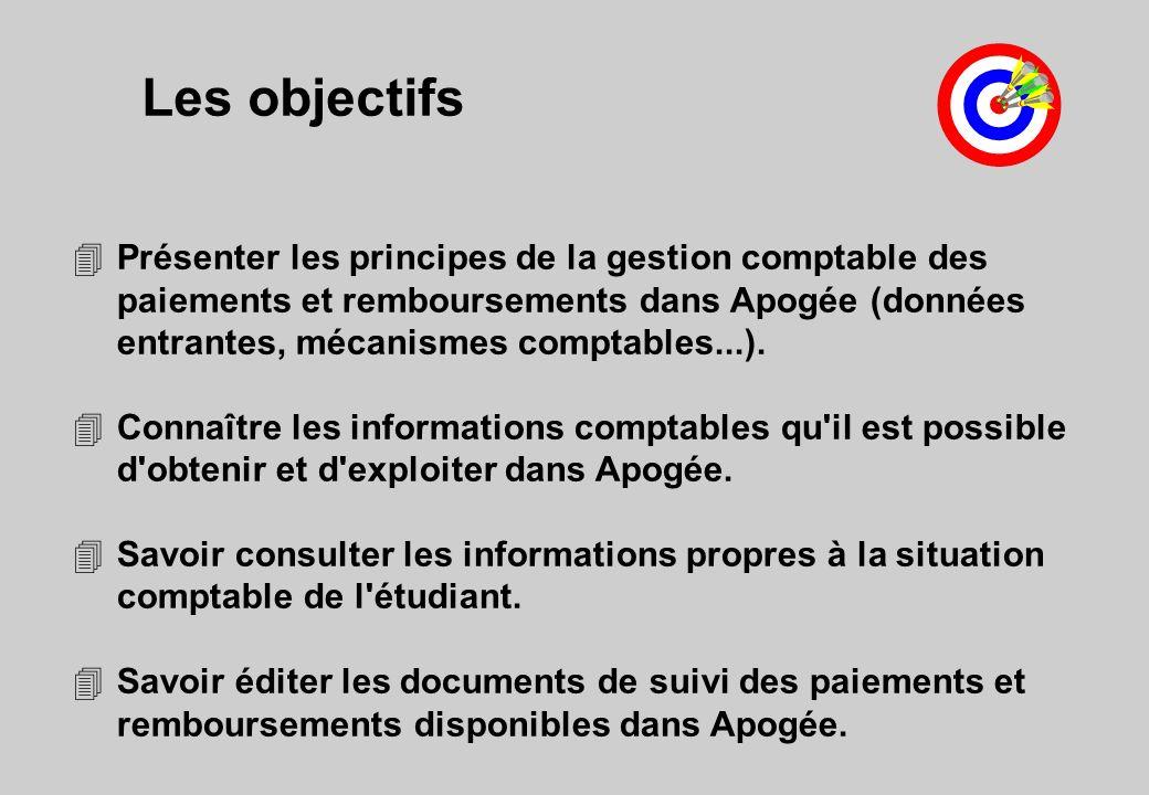 Les objectifs 4Présenter les principes de la gestion comptable des paiements et remboursements dans Apogée (données entrantes, mécanismes comptables..