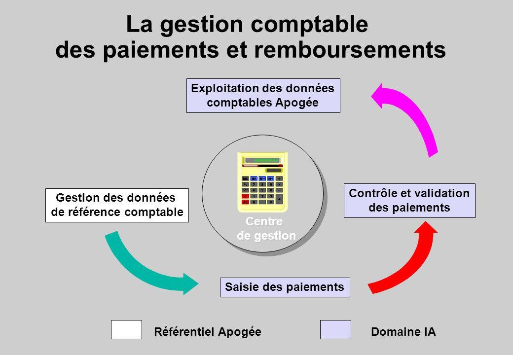 La gestion comptable des paiements et remboursements Gestion des données de référence comptable Saisie des paiements Contrôle et validation des paieme