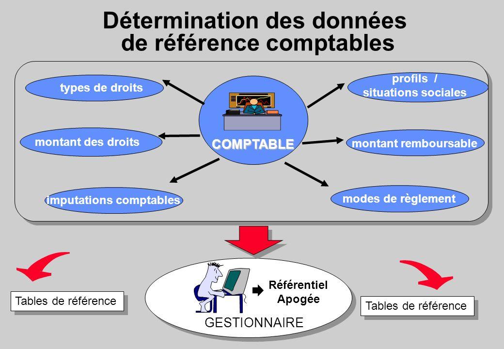 Détermination des données de référence comptables types de droits montant remboursableCOMPTABLE modes de règlement GESTIONNAIRE Tables de référence Ré