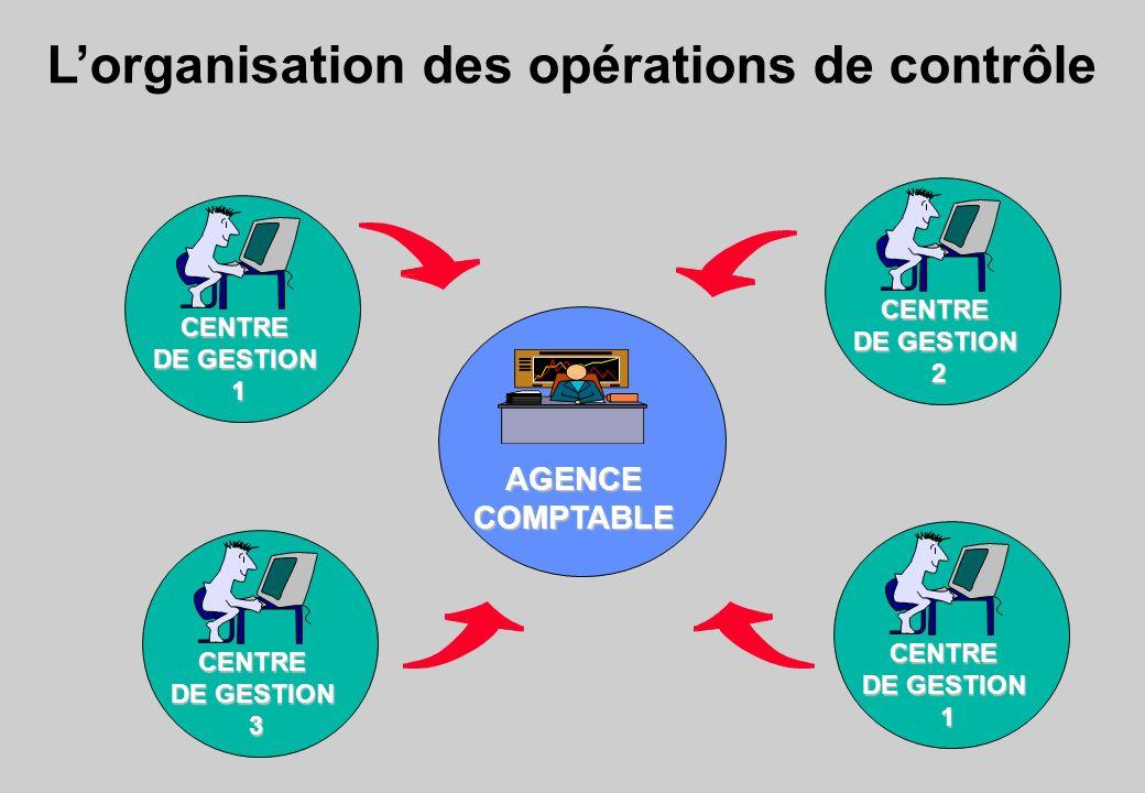 Lorganisation des opérations de contrôle AGENCECOMPTABLE CENTRE DE GESTION 1 CENTRE 2 CENTRE 3 CENTRE 1