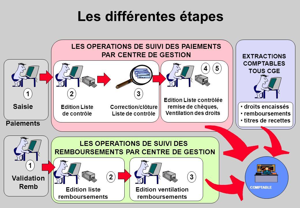 Les différentes étapes COMPTABLE 1 Saisie Paiements 1 Validation Remb 2 Edition liste remboursements 3 Edition ventilation remboursements LES OPERATIO