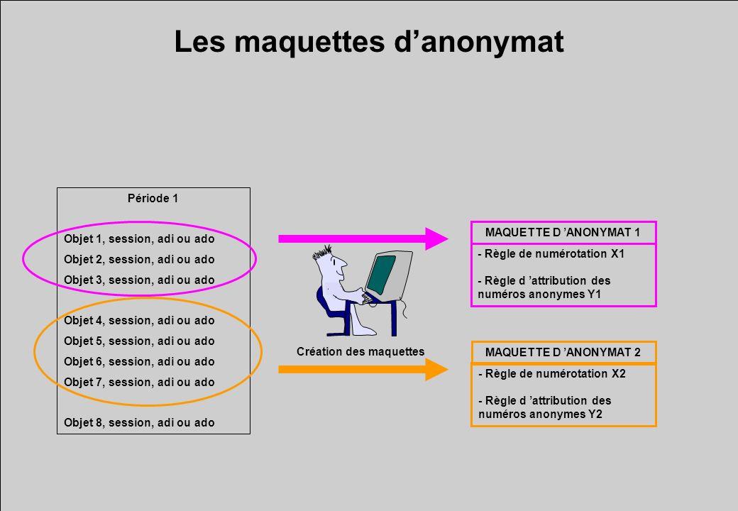 Les maquettes danonymat MAQUETTE D ANONYMAT 1 - Règle de numérotation X1 - Règle d attribution des numéros anonymes Y1 Période 1 Objet 1, session, adi
