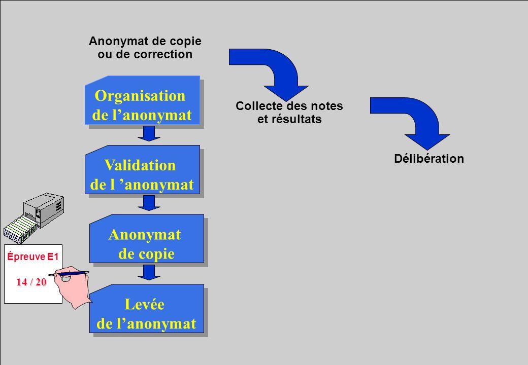 Anonymat de copie ou de correction Organisation de lanonymat Organisation de lanonymat Anonymat de copie Anonymat de copie Validation de l anonymat Va