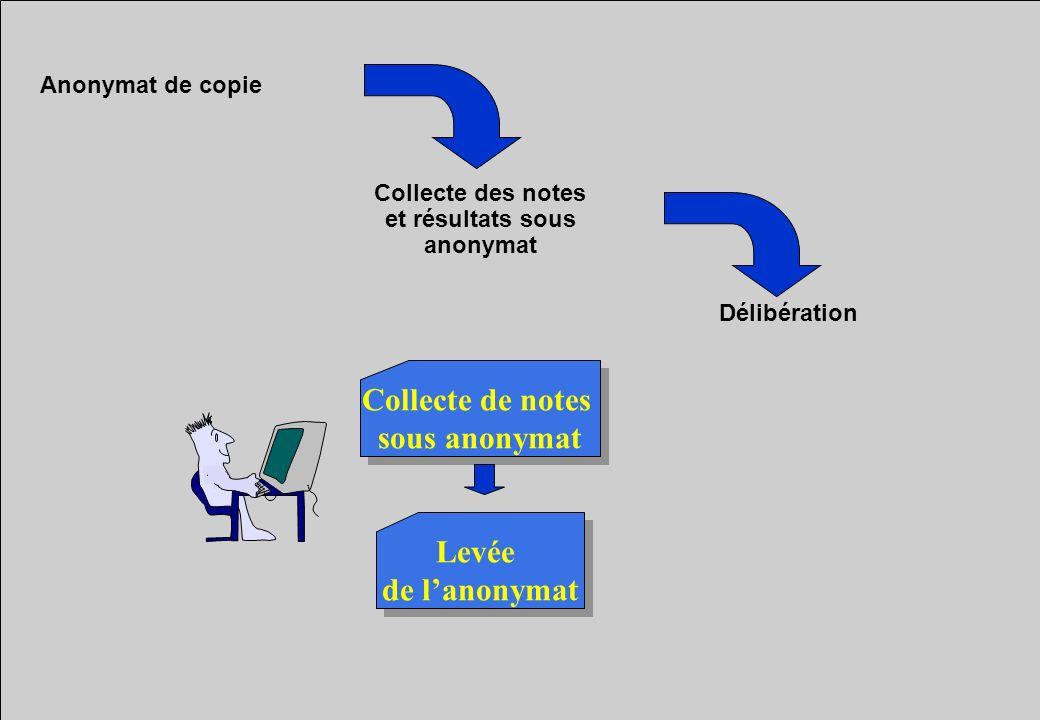 Collecte des notes et résultats sous anonymat Anonymat de copie Collecte de notes sous anonymat Collecte de notes sous anonymat Levée de lanonymat Lev