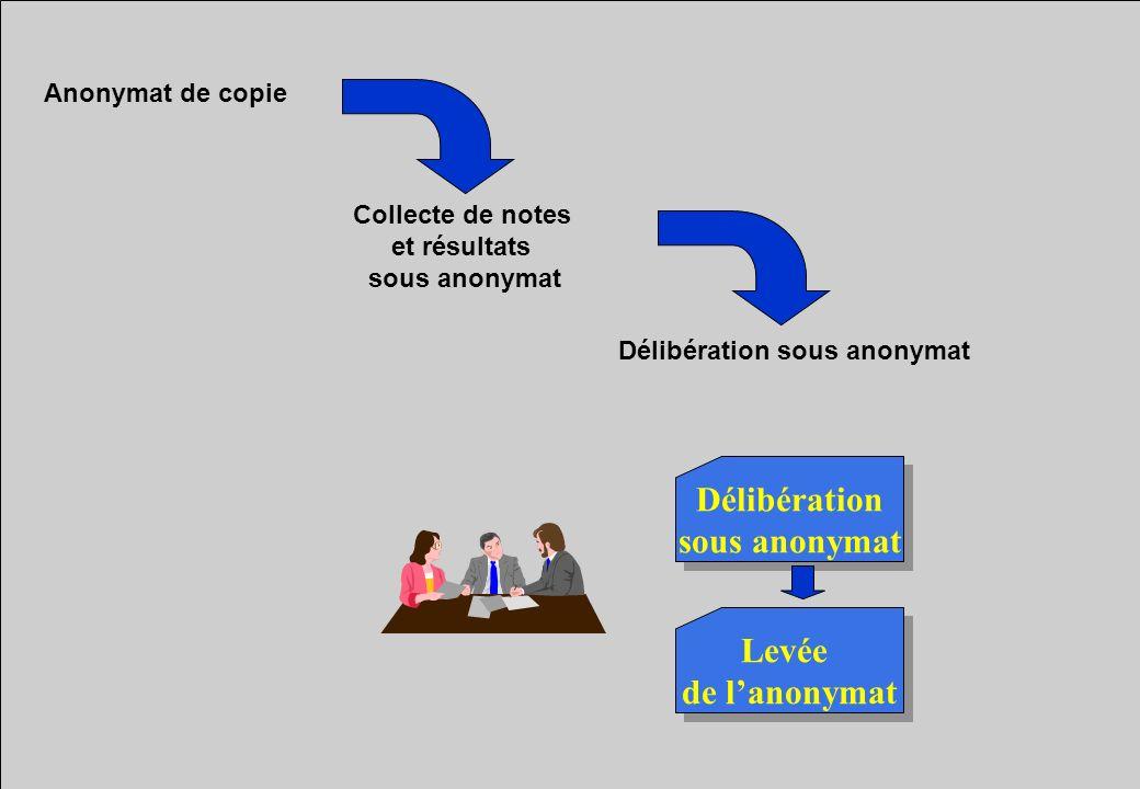 Délibération sous anonymat Collecte de notes et résultats sous anonymat Anonymat de copie Délibération sous anonymat Délibération sous anonymat Levée