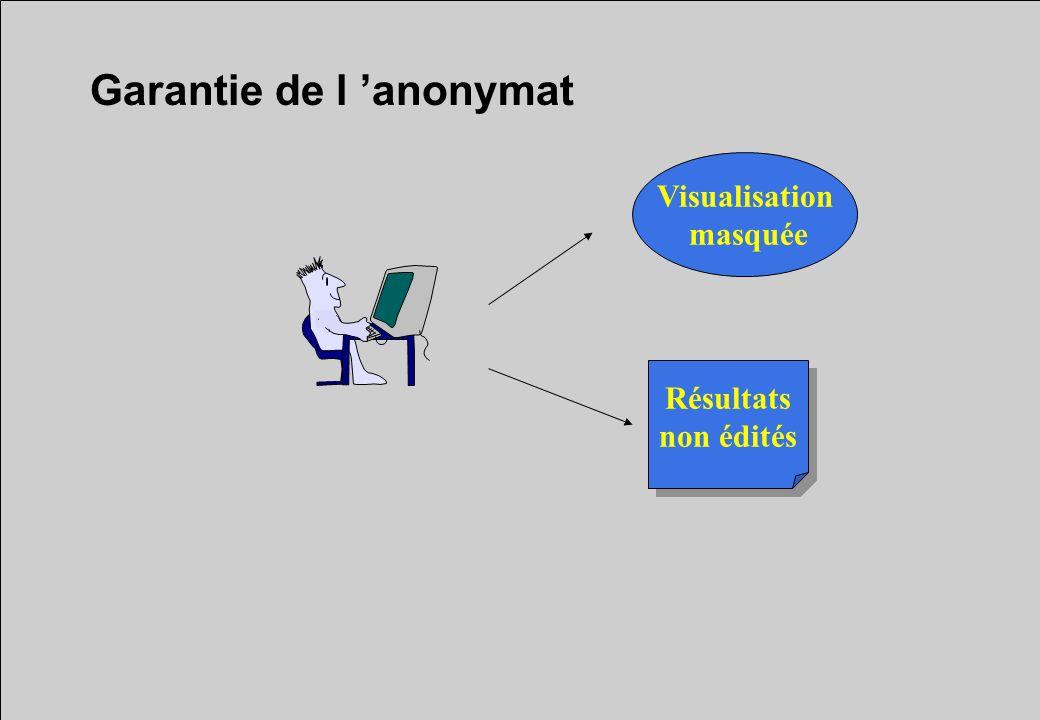 Garantie de l anonymat Visualisation masquée Résultats non édités Résultats non édités
